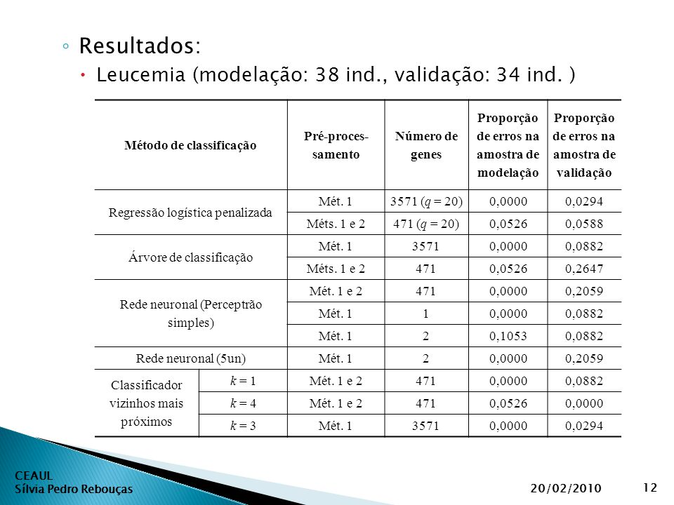 CEAUL Sílvia Pedro Rebouças 20/02/2010 12 ◦ Resultados:  Leucemia (modelação: 38 ind., validação: 34 ind. ) Método de classificação Pré-proces- samen