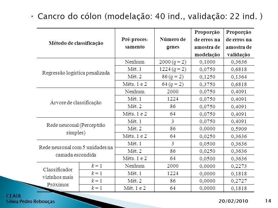 CEAUL Sílvia Pedro Rebouças 20/02/2010 14  Cancro do cólon (modelação: 40 ind., validação: 22 ind. ) Método de classificação Pré-proces- samento Núme
