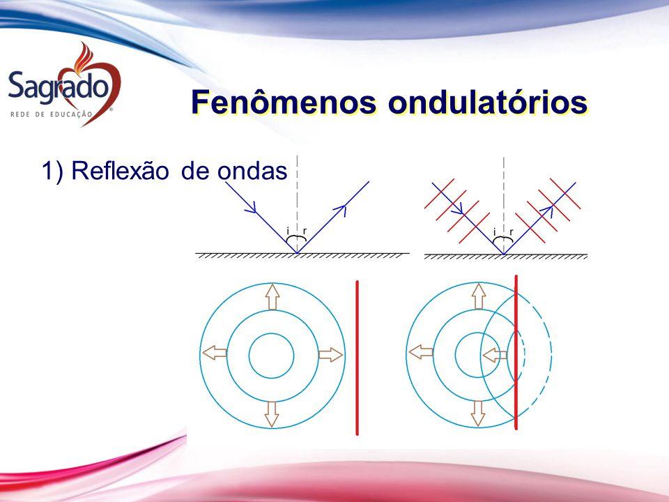 Fenômenos ondulatórios 1) Reflexão de ondas