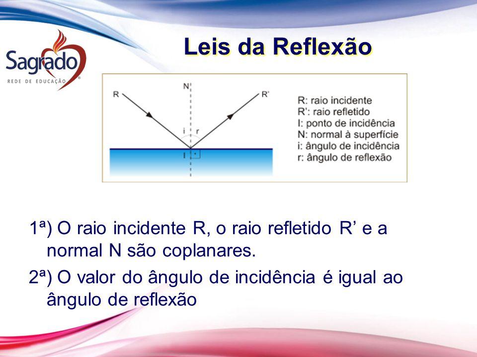 Leis da Reflexão 1ª) O raio incidente R, o raio refletido R' e a normal N são coplanares. 2ª) O valor do ângulo de incidência é igual ao ângulo de ref