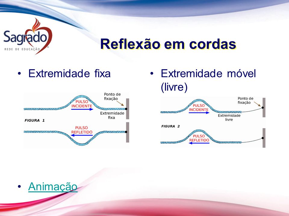 Reflexão em cordas Extremidade fixa Animação Extremidade móvel (livre)
