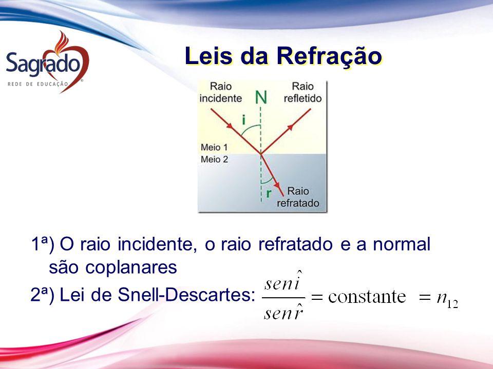 Leis da Refração 1ª) O raio incidente, o raio refratado e a normal são coplanares 2ª) Lei de Snell-Descartes: