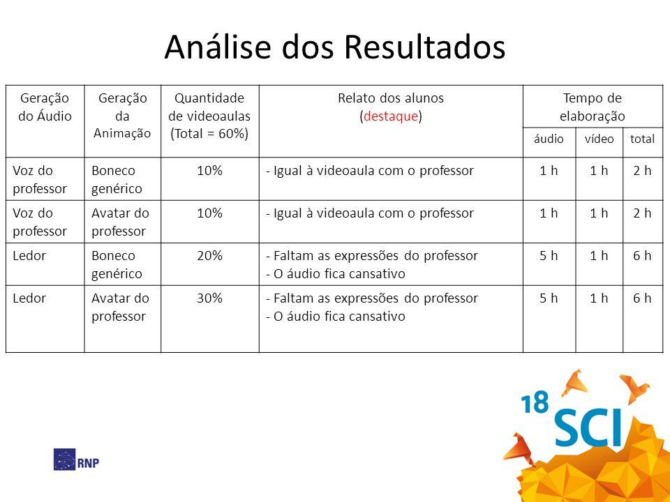 Análise dos Resultados Geração do Áudio Geração da Animação Quantidade de videoaulas (Total = 60%) Relato dos alunos (destaque) Tempo de elaboração áu