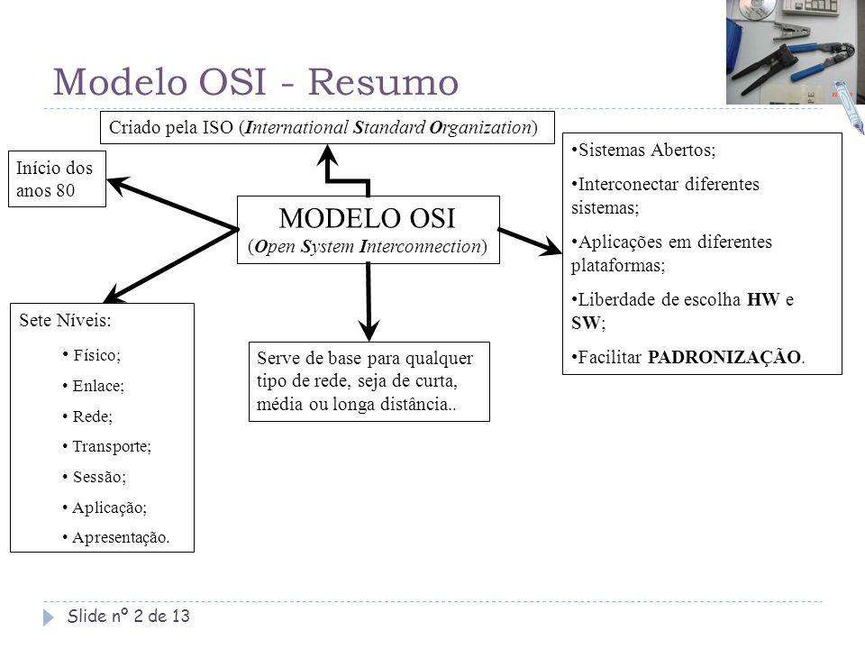 Modelo OSI - Resumo Slide nº 2 de 13 MODELO OSI (Open System Interconnection) Sete Níveis: Físico; Enlace; Rede; Transporte; Sessão; Aplicação; Aprese