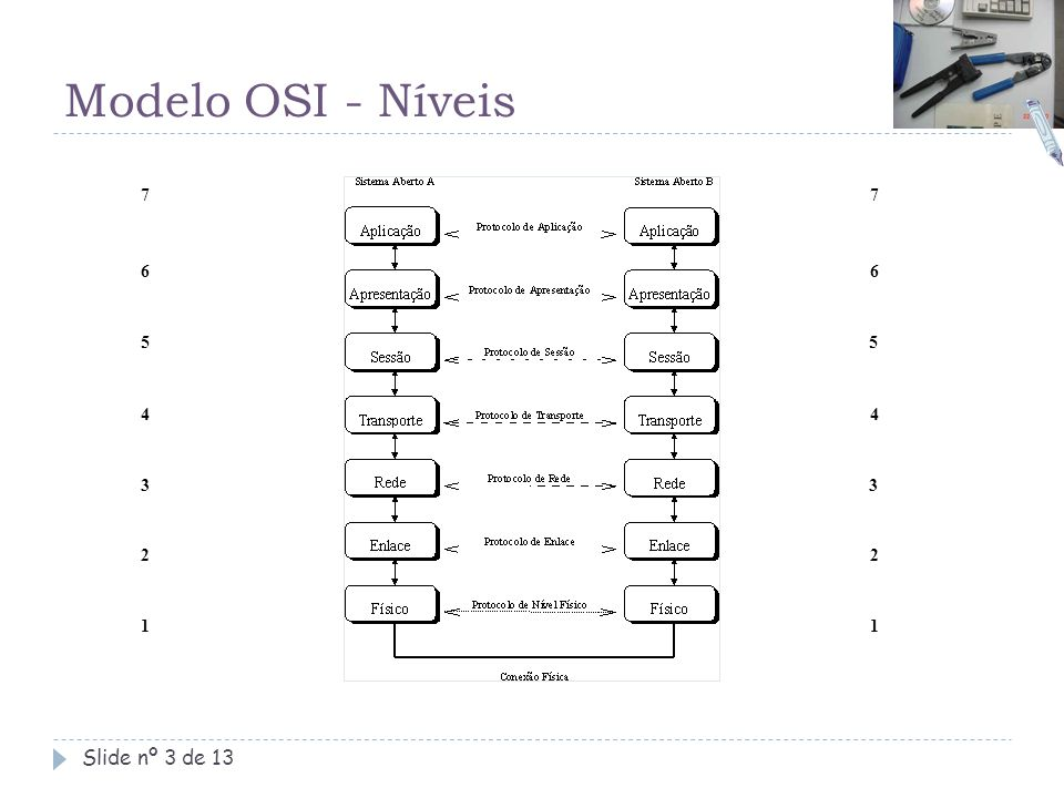 Modelo OSI - Níveis Slide nº 3 de 13 1 2 3 4 5 6 7 1 2 3 4 5 6 7