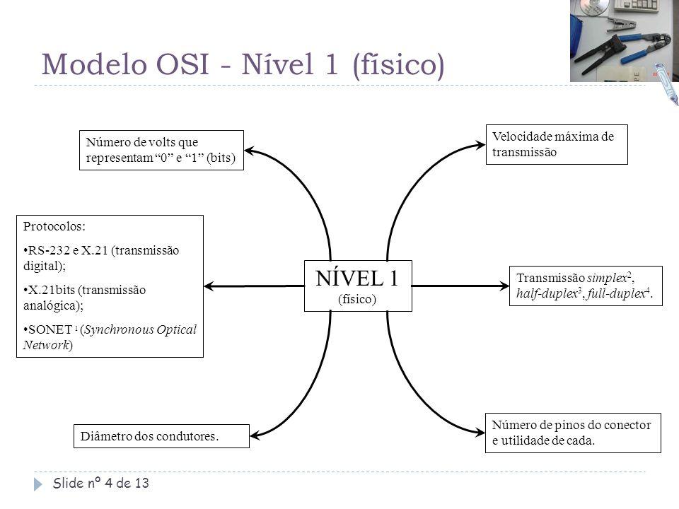"""Modelo OSI - Nível 1 (físico) Slide nº 4 de 13 Número de volts que representam """"0"""" e """"1"""" (bits) Velocidade máxima de transmissão Transmissão simplex 2"""