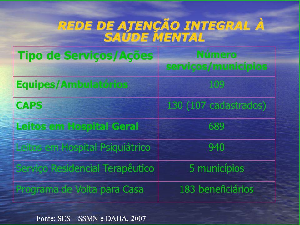REDE DE ATENÇÃO INTEGRAL À SAÚDE MENTAL 183 beneficiáriosPrograma de Volta para Casa 5 municípiosServiço Residencial Terapêutico 940Leitos em Hospital