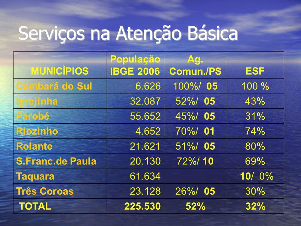 Serviços na Atenção Básica 32%52%225.530 TOTAL 30%26%/ 0523.128Três Coroas 10/ 0% 61.634Taquara 69%72%/ 1020.130S.Franc.de Paula 80%51%/ 0521.621Rolan