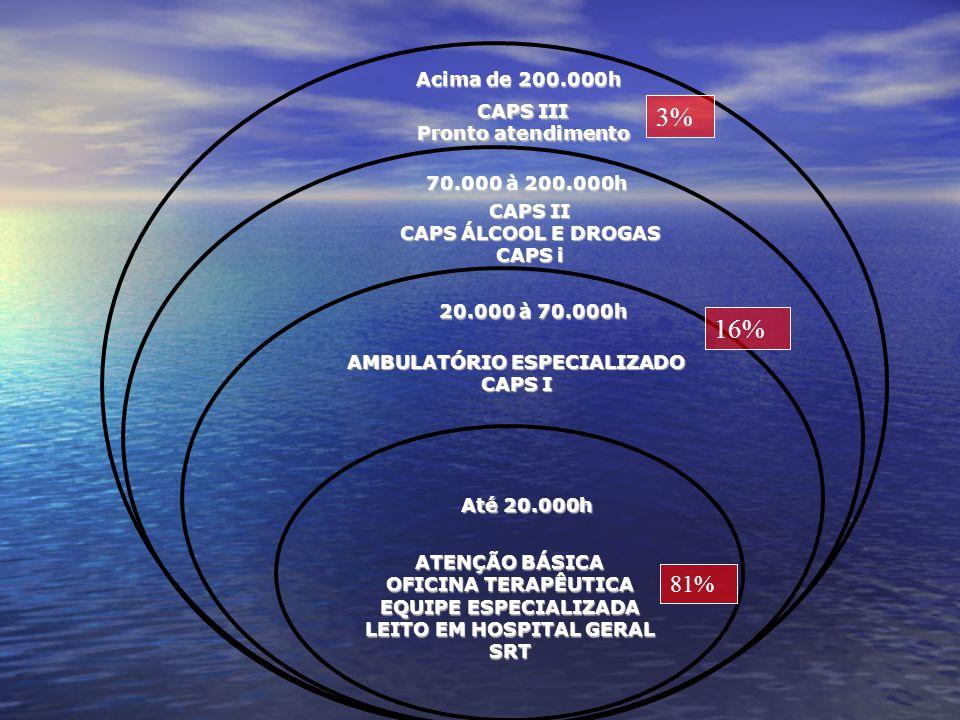 ATENÇÃO BÁSICA OFICINA TERAPÊUTICA EQUIPE ESPECIALIZADA LEITO EM HOSPITAL GERAL SRT Até 20.000h 20.000 à 70.000h CAPS II CAPS ÁLCOOL E DROGAS CAPS i 7