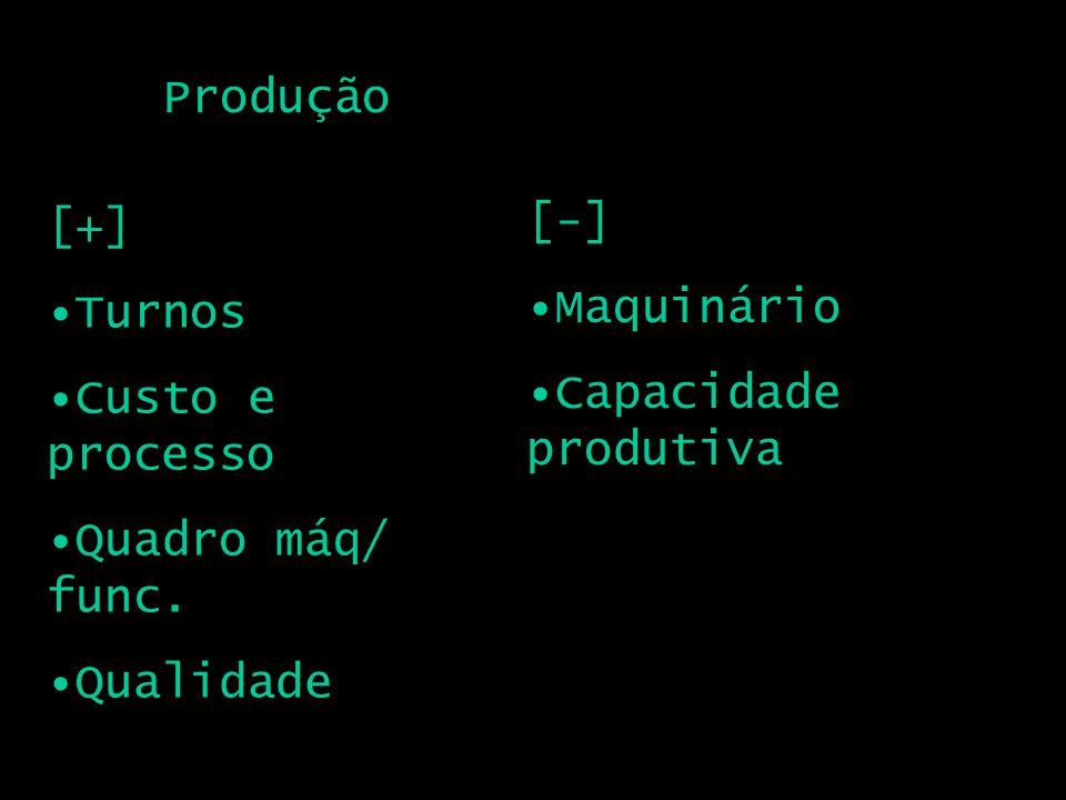 Produção [+] Turnos Custo e processo Quadro máq/ func. Qualidade [-] Maquinário Capacidade produtiva