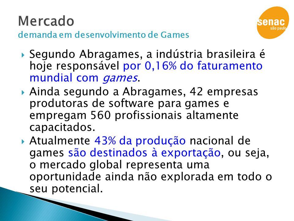 Segundo Abragames, a indústria brasileira é hoje responsável por 0,16% do faturamento mundial com games.  Ainda segundo a Abragames, 42 empresas pr