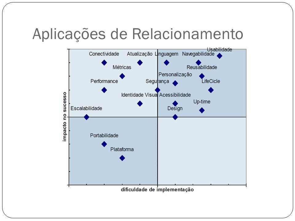 Aplicações de Relacionamento