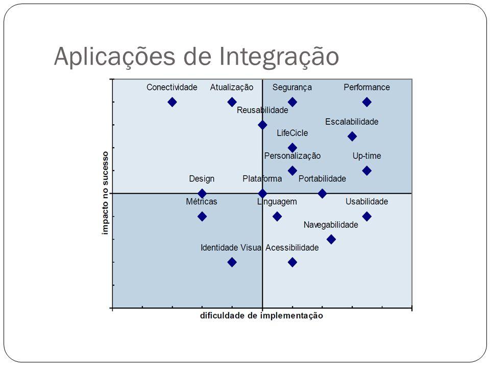 Aplicações de Integração