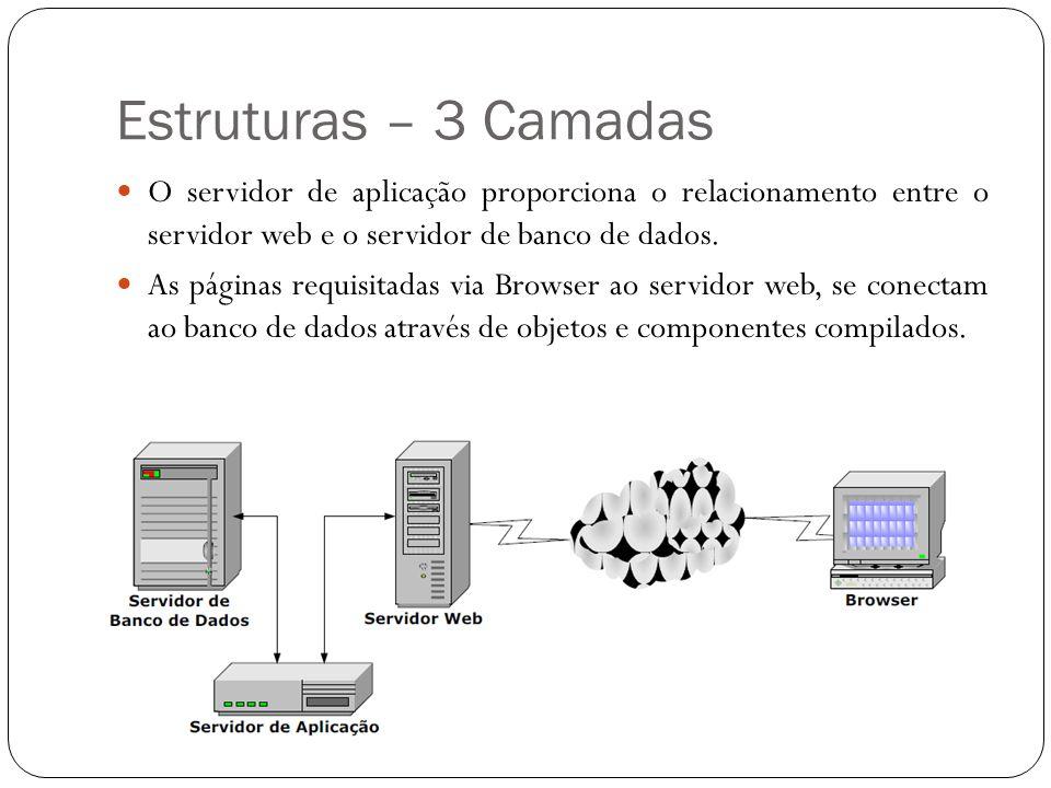 Estruturas – 3 Camadas O servidor de aplicação proporciona o relacionamento entre o servidor web e o servidor de banco de dados. As páginas requisitad