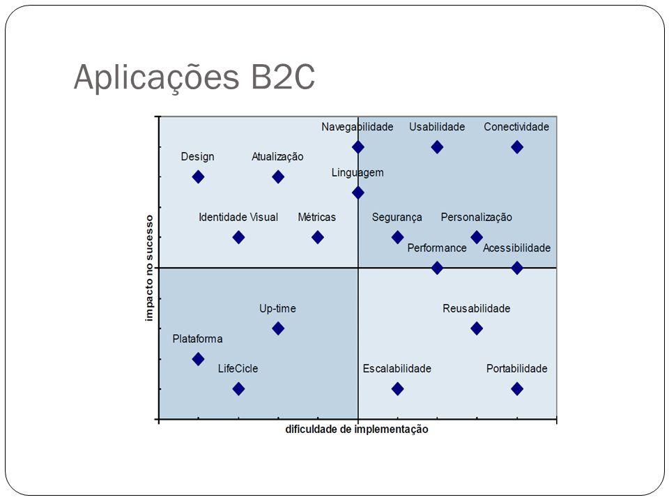 Aplicações B2B Business to Business Fornecedores, parceiros de negócio e distribuidores.