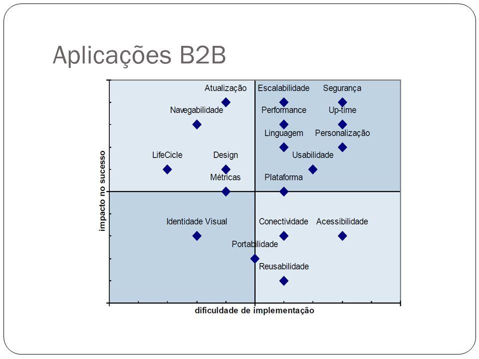 Aplicações B2E Business to Employee Funcionários, colaboradores e contratados Tratam-se de aplicações que irão oferecer aos funcionários e colaboradores melhores condições para melhorar seus processos internos.