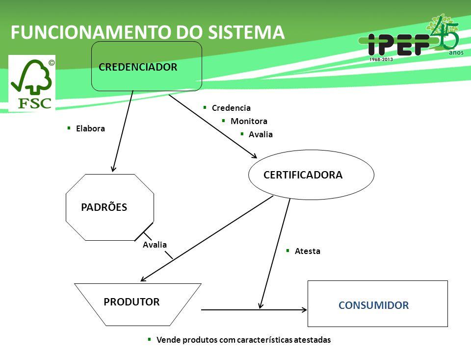 FUNCIONAMENTO DO SISTEMA CREDENCIADOR CERTIFICADORA  Credencia  Monitora  Avalia  Credencia  Monitora  Avalia PADRÕES  Elabora PRODUTOR Avalia