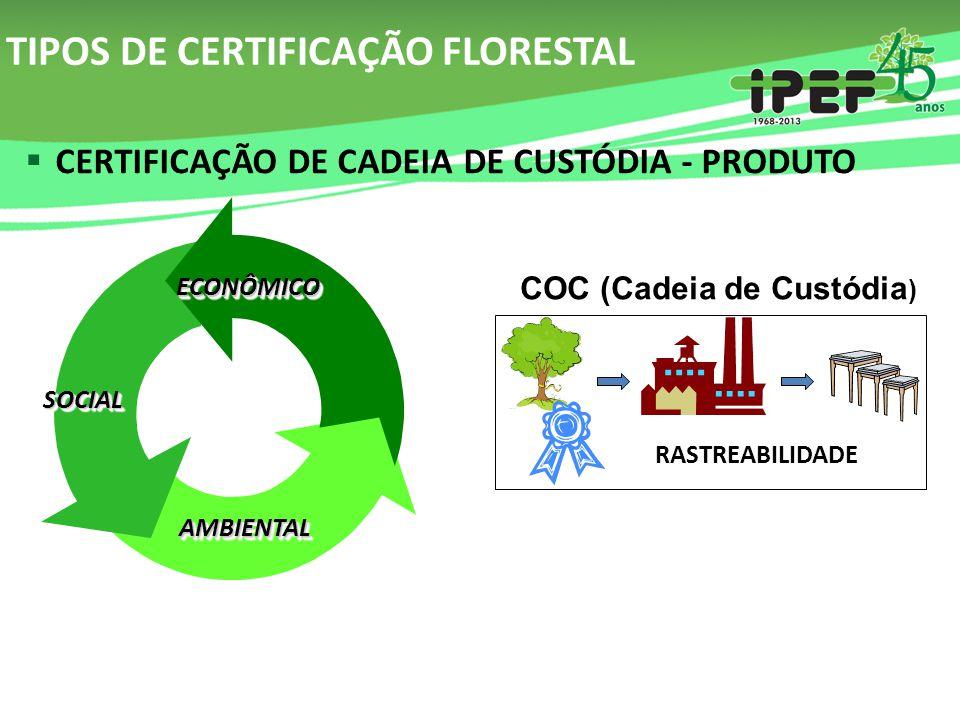 TIPOS DE CERTIFICAÇÃO FLORESTAL  CERTIFICAÇÃO DE CADEIA DE CUSTÓDIA - PRODUTO AMBIENTALAMBIENTAL SOCIALSOCIAL ECONÔMICOECONÔMICO RASTREABILIDADE COC