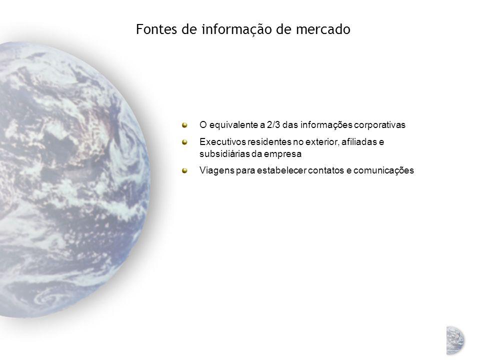 Modo de pesquisa: observação Coleta informal de dados Constante, esforço contínuo Também conhecida como pré-pesquisa 75% das infomações obtidas vêm da observação