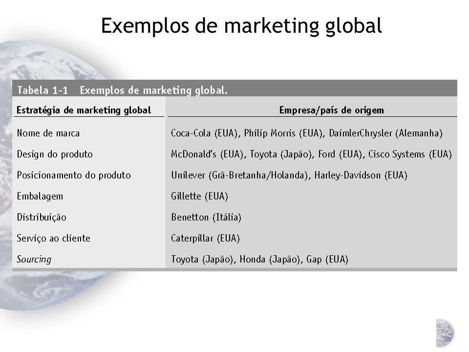Marketing global A disciplina marketing é universal, mas os mercados e clientes são diferentes Três formas de conhecimento Conhecimento intercultural
