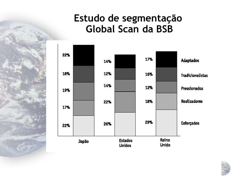 Pesquisa global da BSB (Backer Spielvogel & Bates) É um estudo que abrange 18 países, a maioria localizada na Tríade Os pesquisadores estudaram valores e atitudes dos consumidores audiência/leitura de mídia características de compra utilização do produto Cinco segmentos psicográficos globais representam 95% da população nos países pesquisados