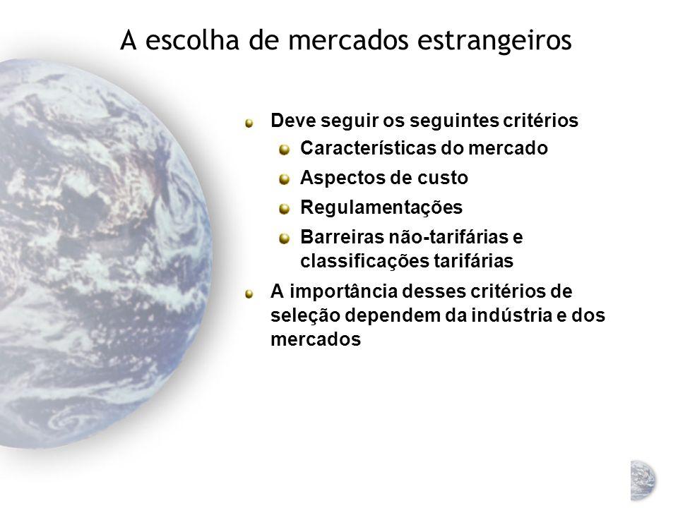 Critérios de decisão para os negócios internacionais Risco político Acesso ao mercado Custos e condições dos fatores Considerações de transporte Infra