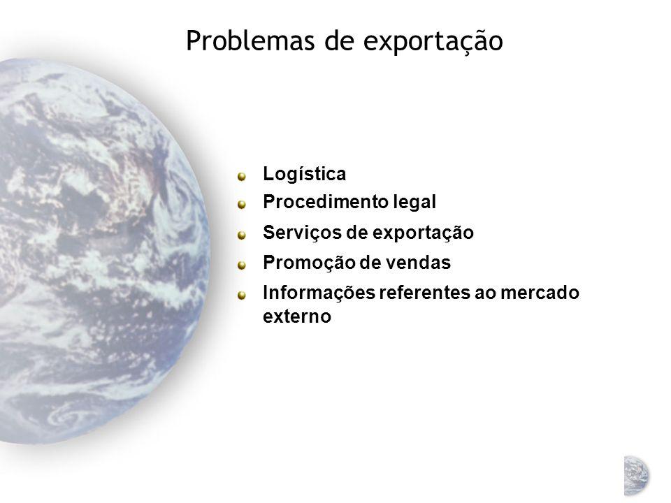 Exportação: um processo contínuo Estágios da empresa A empresa não quer exportar A empresa atende a um pedido não solicitado de exportação A empresa e
