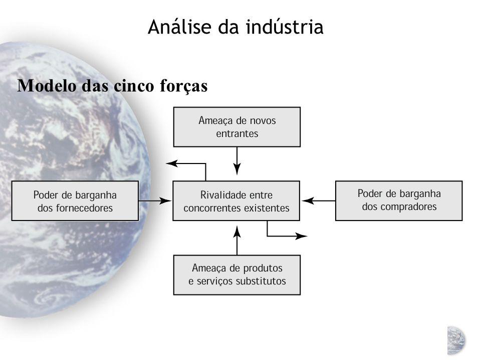Análise da indústria Ameaça de novos entrantes Ameaça de produtos e serviços substitutos Poder de barganha dos fornecedores Poder de barganha dos comp