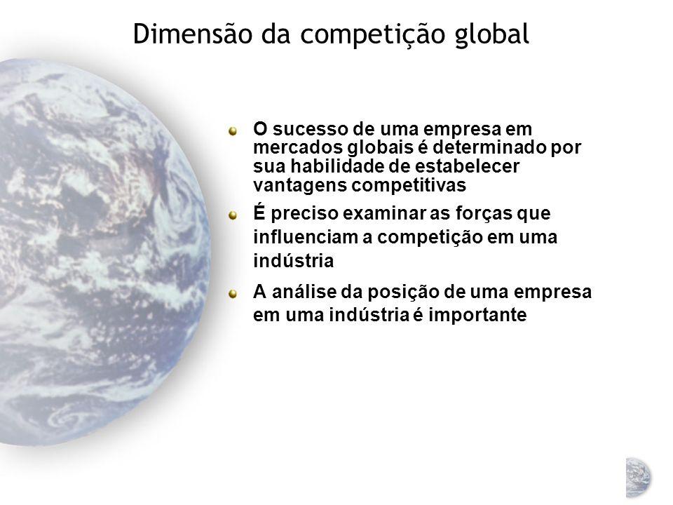 Análise da indústria Modelo das cinco forças