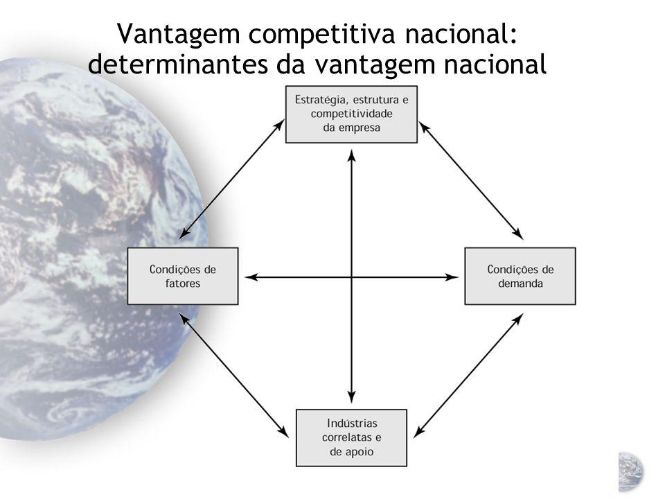 Dimensão da competição global O sucesso de uma empresa em mercados globais é determinado por sua habilidade de estabelecer vantagens competitivas É pr