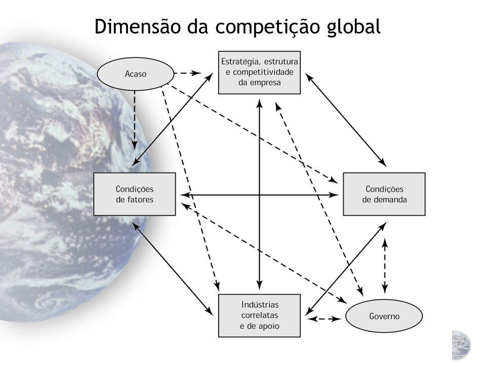 Outras forças que atuam no diamante Acaso Ocorrências que estão além do controle das empresas Governo Comprador de produtos e serviços Criador de polí
