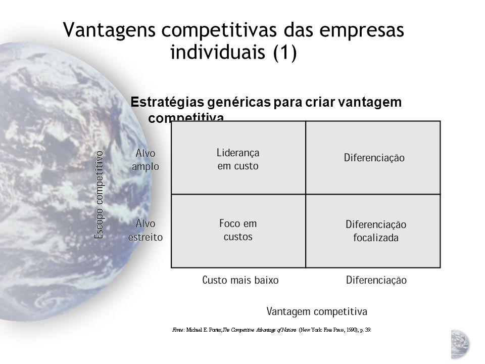 Características dos grupos estratégicos Barreiras de entrada Limita o acesso a uma indústria específica e alterna entre grupos de estratégia Variação