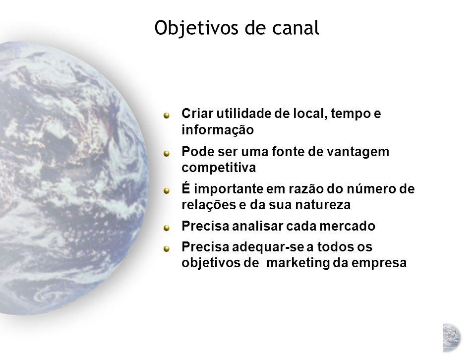 Marketing Global Canais de Marketing Global e Distribuição Física