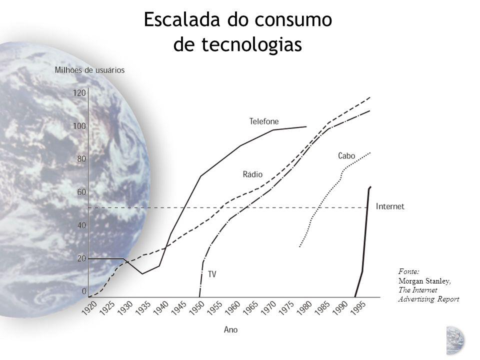 Vivendo em uma era de descontinuidades tecnológicas A velocidade das mudanças tecnológicas aumentou incrivelmente Nosso ambiente é caracterizado por convergência tecnológica ubiqüidade da tecnologia A Internet é o mais importante direcionador de mudança tecnológica