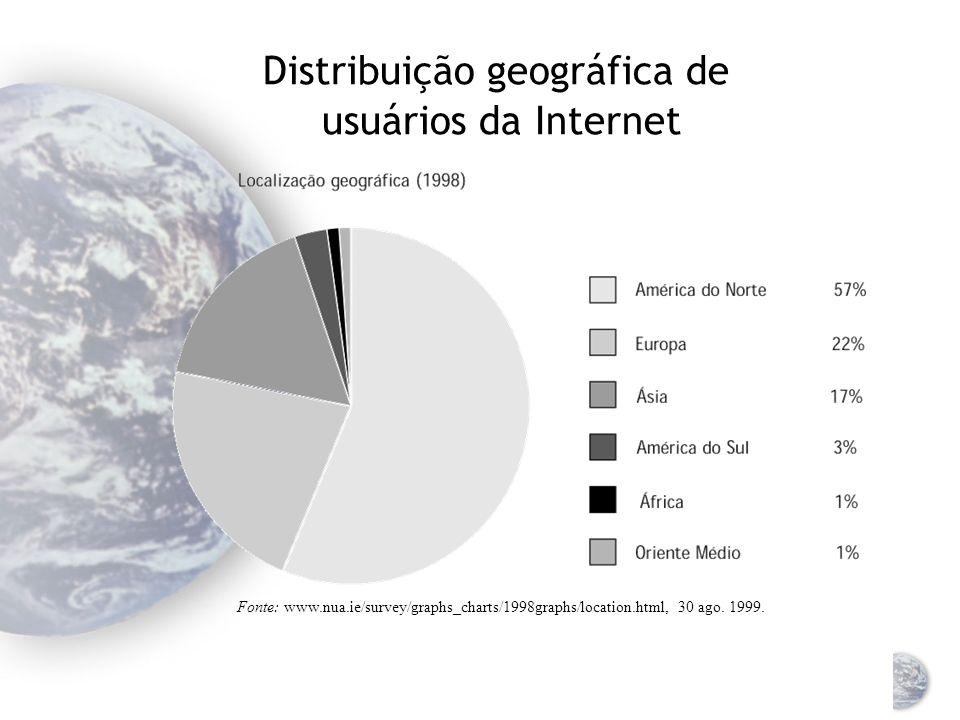 Evolução dos hosts de páginas na Internet Fonte: Adoptado de: www.mids.org/mapsale/data/trends/trends-199907/sld004.htm, 30 ago. 1999.