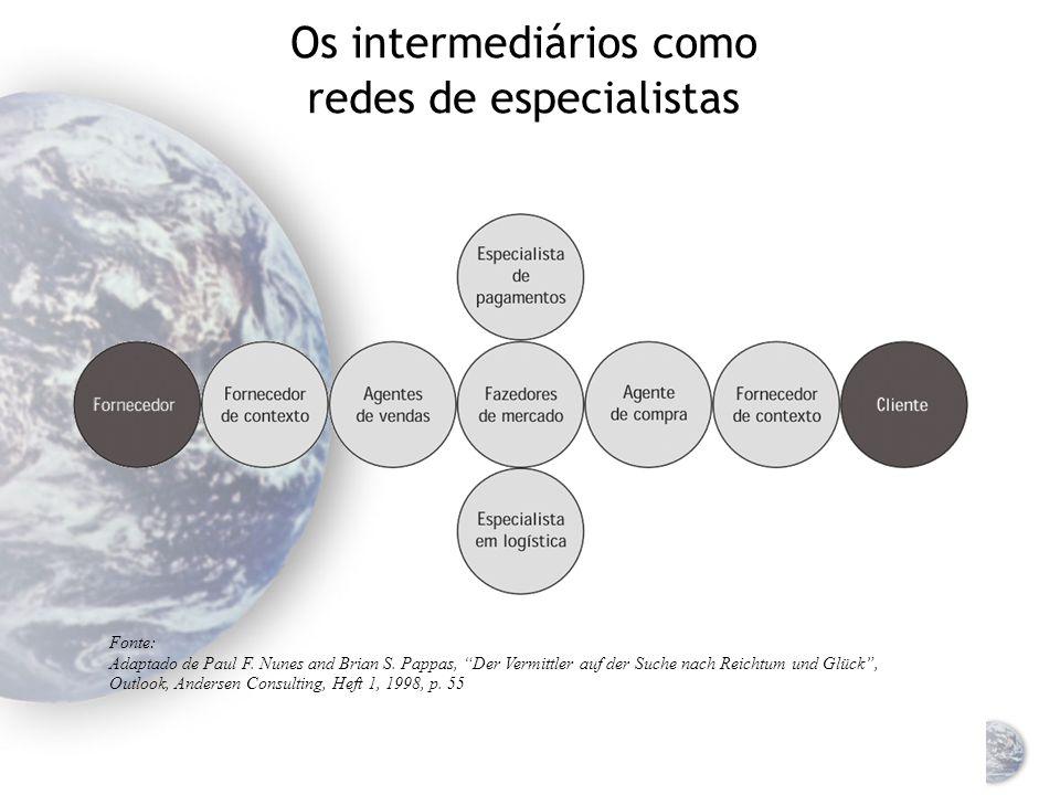 Localização da cadeia de valor em diversos países Fonte: Adaptado de J.