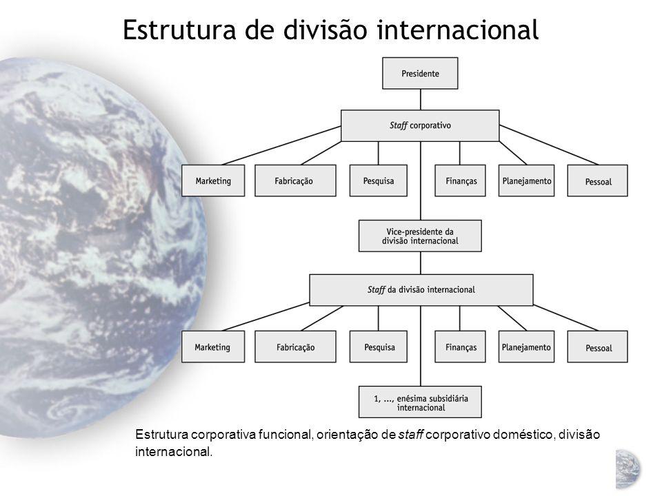 Estrutura de divisão internacional Estrutura corporativa divisional, staff de divisão de produtos orientado domesticamente, divisão pré-internacional.