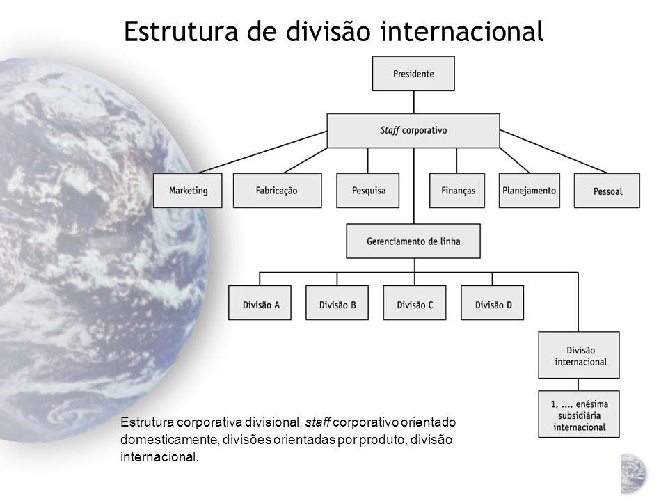 Estrutura de divisão internacional Estrutura corporativa funcional, orientação de staff corporativo doméstico, divisão internacional.