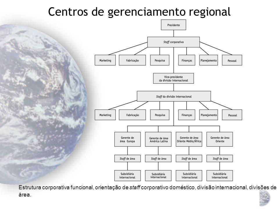 Estrutura de divisão internacional Estrutura corporativa divisional, staff corporativo orientado domesticamente, divisões orientadas por produto, divi