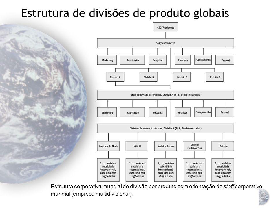 Centros de gerenciamento regional Estrutura corporativa divisional, staff corporativo orientado domesticamente, divisão internacional, subdivisões de área.
