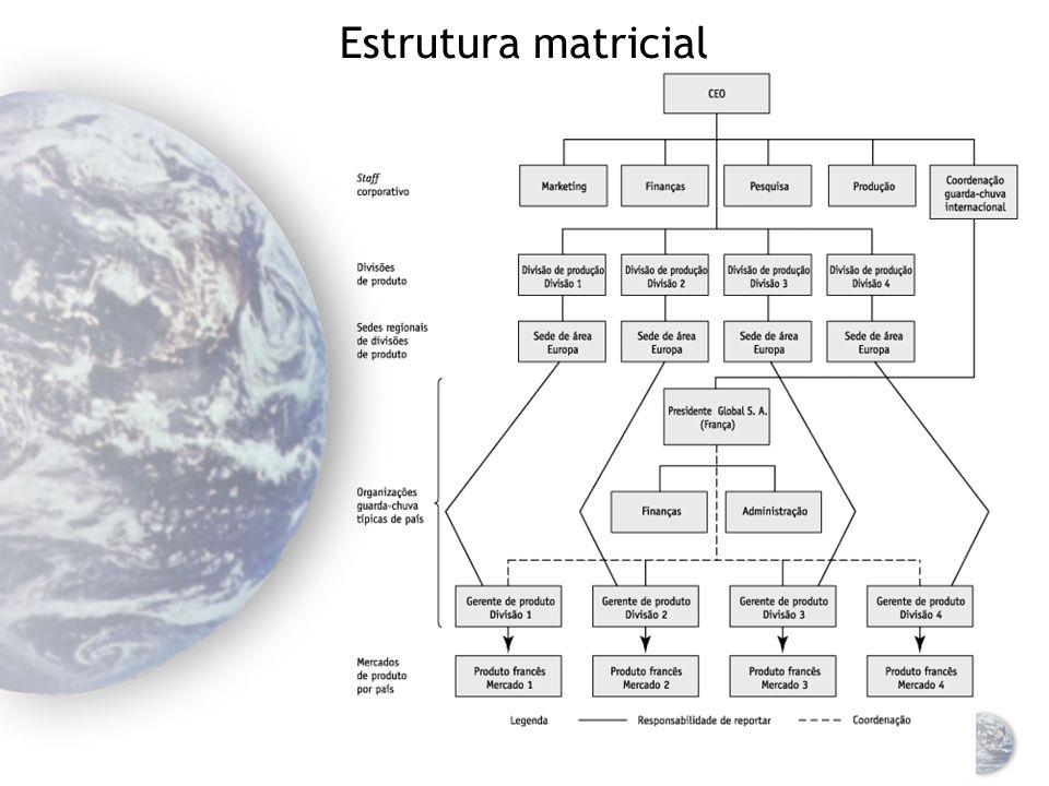 Estrutura de divisões de produto globais Estrutura corporativa mundial de divisão por produto com orientação de staff corporativo mundial (empresa multidivisional).