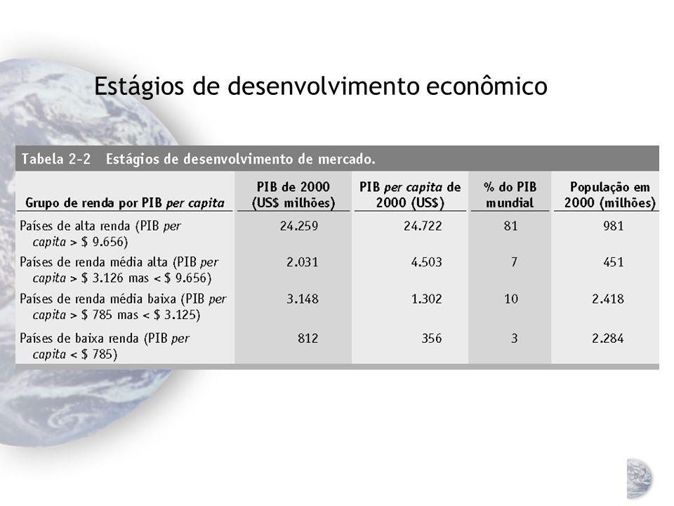 Estágios de desenvolvimento de mercado + $ 9.656: países de alta renda (países avançados) Tríade (EUA, Japão, Suécia) Outros + $ 3.126: países de renda média alta (industrializados) + $ 785: países de renda média baixa < $ 785: países de baixa renda