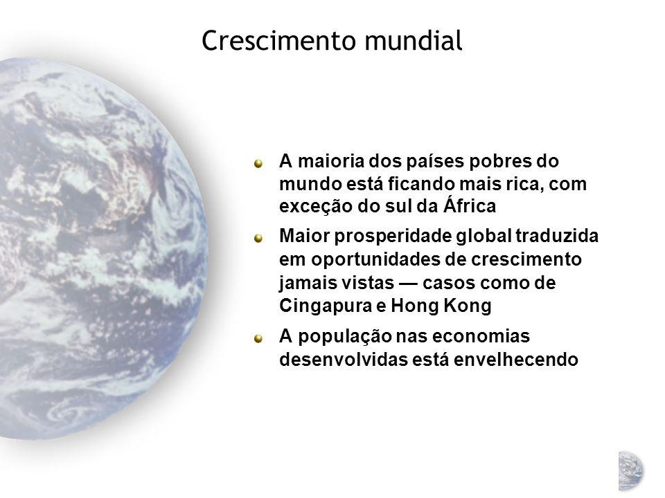 As seis principais mudanças Crescimento mundial A economia mundial domina O fim da chamada regra de decisão do ciclo de comércio Os mercados livres dominam o mundo O crescimento acelerado dos mercados globais O surgimento da Internet e da tecnologia da informação