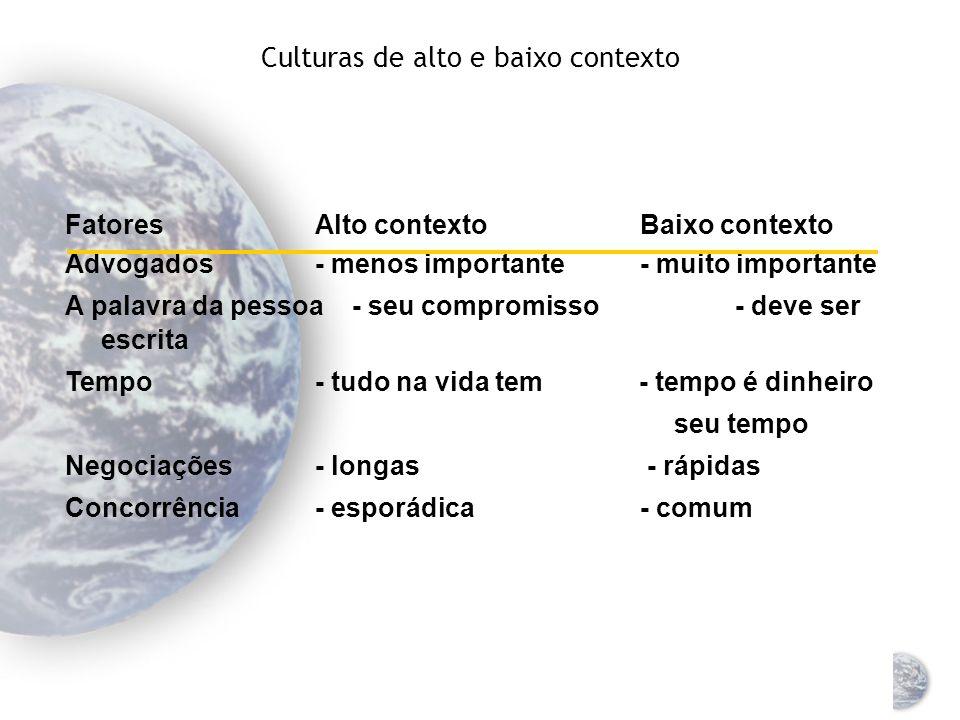 Culturas de alto e baixo contexto Cultura de alto contexto Há menos informação na parte verbal da mensagem Há mais informação no contexto da comunicaç