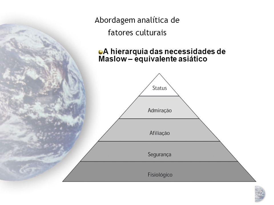 Abordagem analítica de fatores culturais A hierarquia das necessidades de Maslow