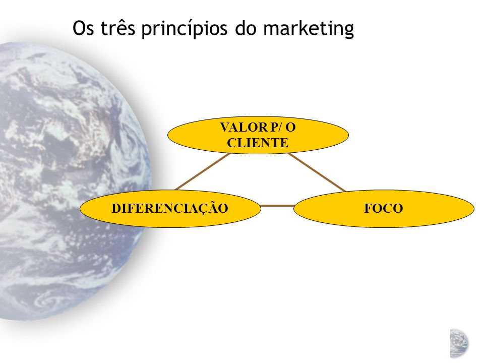 O conceito de marketing (3) Hoje: Duas tarefas principais do marketing Foco no cliente e seu ambiente Criar valor para clientes e acionistas Mudança d