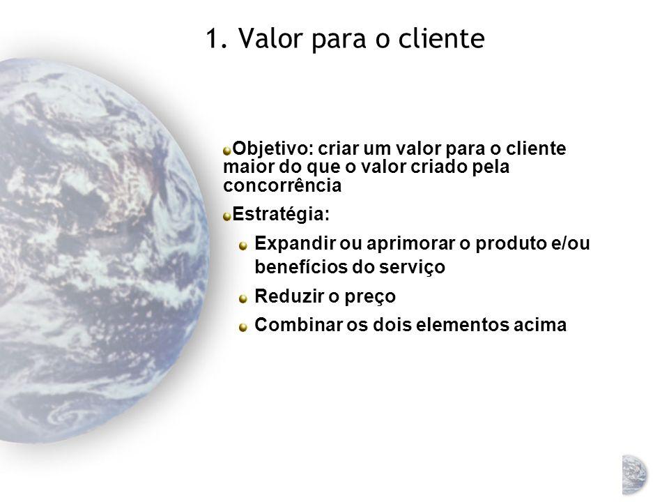 Os três princípios do marketing VALOR P/ O CLIENTE DIFERENCIAÇÃOFOCO