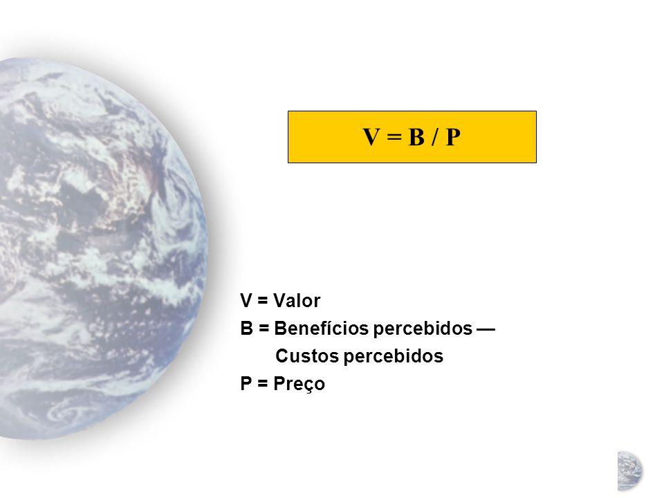 V = Valor B = Benefícios percebidos — Custos percebidos P = Preço V = B / P
