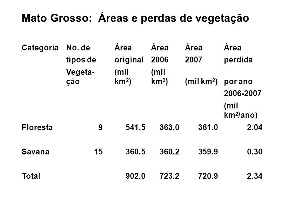 Mato Grosso: Áreas e perdas de vegetação CategoriaNo.