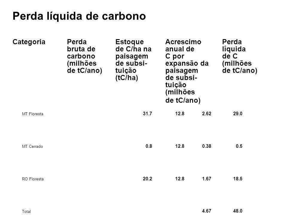 Perda líquida de carbono CategoriaPerdaEstoqueAcrescimoPerda bruta dede C/ha naanual delíquida carbonopaisagemC porde C (milhõesde subsi-expansão da(milhões de tC/ano)tuiçãopaisagemde tC/ano) (tC/ha)de subsi- tuição (milhões de tC/ano) MT Floresta 31.712.82.6229.0 MT Cerrado 0.812.80.380.5 RO Floresta 20.212.81.6718.5 Total 4.6748.0